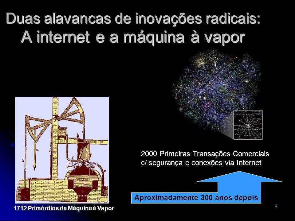 3 Duas alavancas de inovações radicais: A internet e a máquina à vapor 1712 Primórdios da Máquina à Vapor 2000 Primeiras Transações Comerciais c/ segu