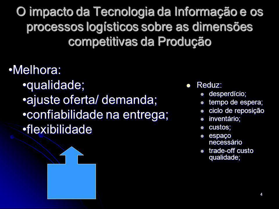 4 O impacto da Tecnologia da Informação e os processos logísticos sobre as dimensões competitivas da Produção Reduz: Reduz: desperdício; desperdício;