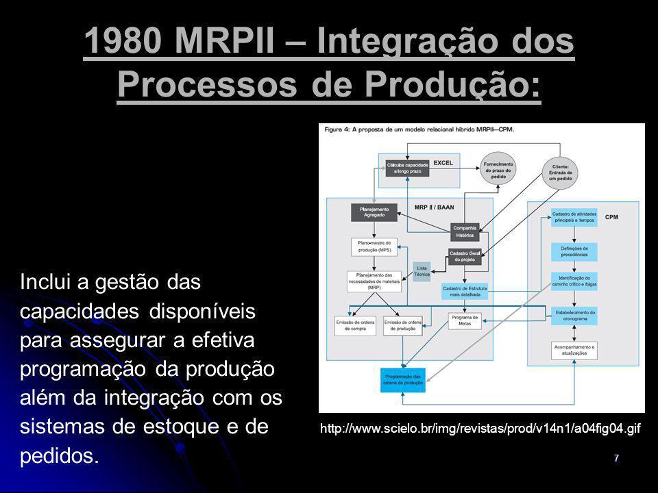 7 1980 MRPII – Integração dos Processos de Produção: Inclui a gestão das capacidades disponíveis para assegurar a efetiva programação da produção além