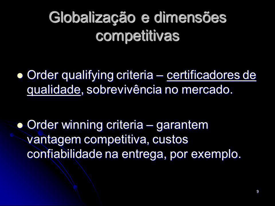 9 Globalização e dimensões competitivas Order qualifying criteria – certificadores de qualidade, sobrevivência no mercado. Order qualifying criteria –