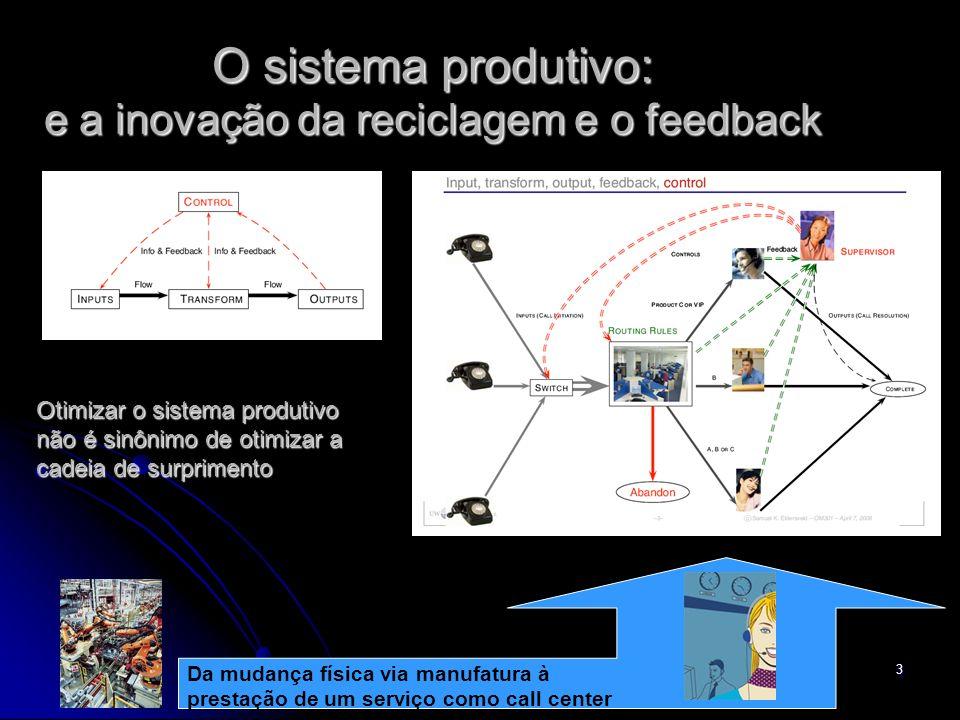 3 O sistema produtivo: e a inovação da reciclagem e o feedback Da mudança física via manufatura à prestação de um serviço como call center Otimizar o