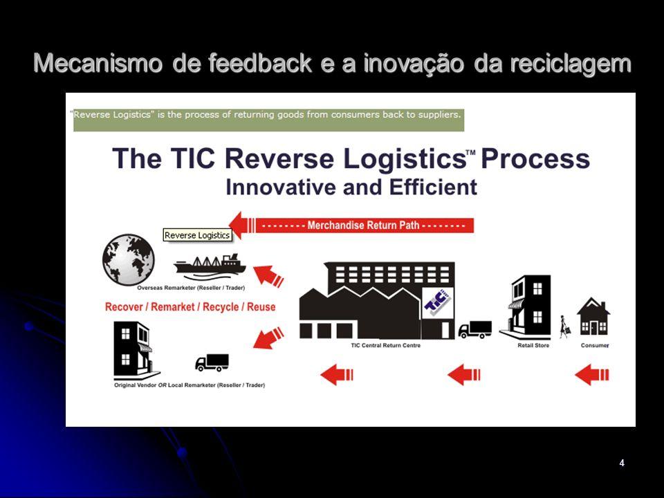5 Funções do sistema produtivo Transporte Outbound Mudança de Local Transporte Inbond Mudança de Local Manufatura/Produção: Mudanças Físicas Serviço tratar objetos