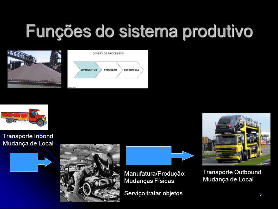 5 Funções do sistema produtivo Transporte Outbound Mudança de Local Transporte Inbond Mudança de Local Manufatura/Produção: Mudanças Físicas Serviço t