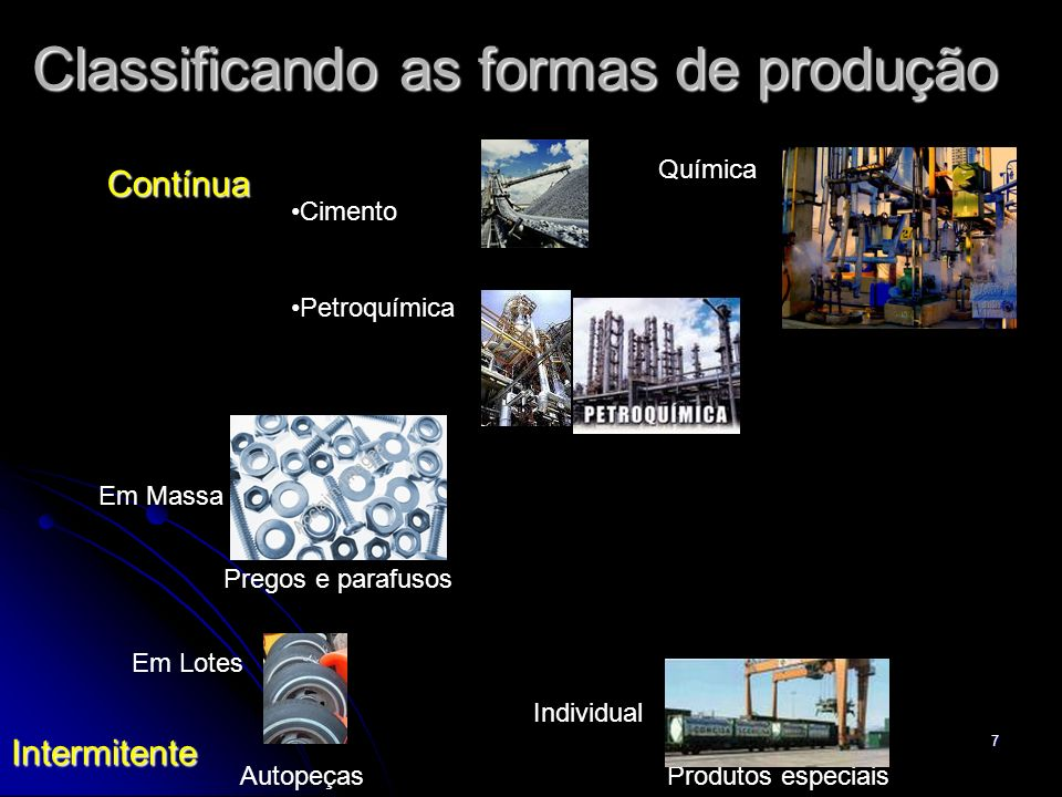 7 Classificando as formas de produção Contínua Intermitente Em Massa Em Lotes Individual Cimento Petroquímica Pregos e parafusos AutopeçasProdutos esp