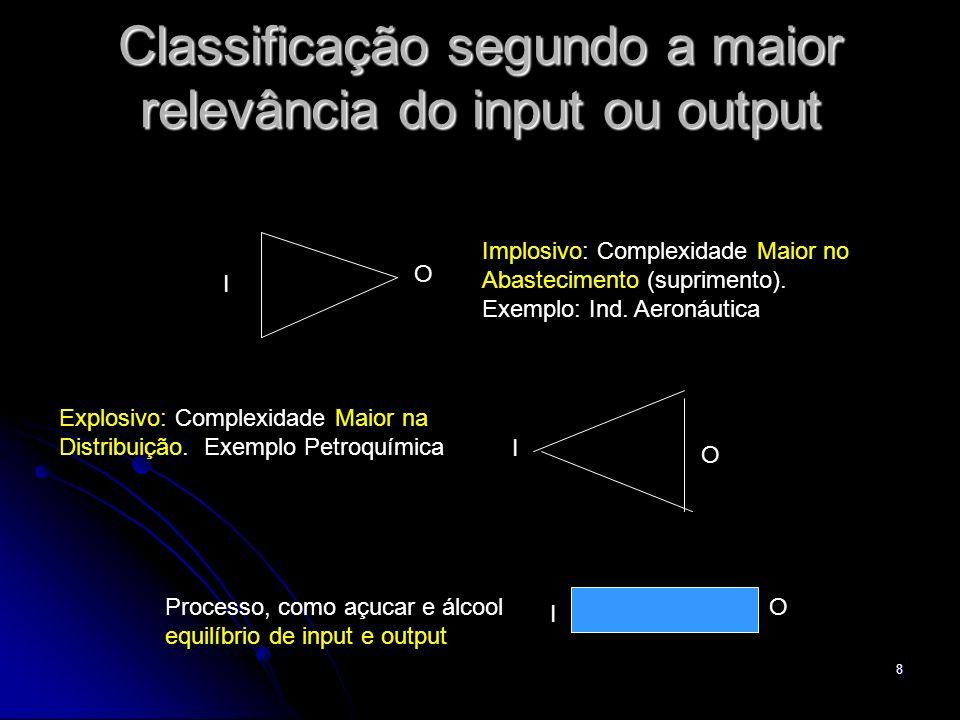 8 Classificação segundo a maior relevância do input ou output Implosivo: Complexidade Maior no Abastecimento (suprimento). Exemplo: Ind. Aeronáutica E