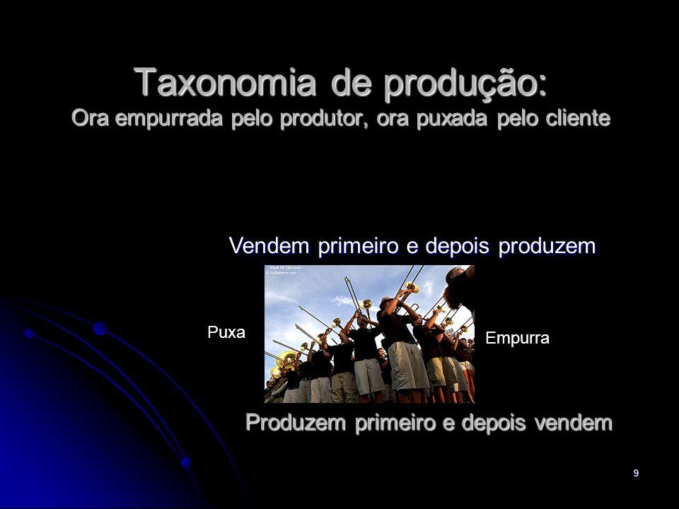 9 Taxonomia de produção: Ora empurrada pelo produtor, ora puxada pelo cliente Produzem primeiro e depois vendem Vendem primeiro e depois produzem Empu