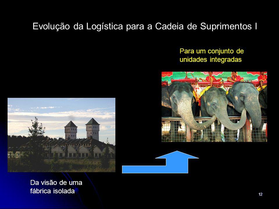 12 Evolução da Logística para a Cadeia de Suprimentos I Da visão de uma fábrica isolada Para um conjunto de unidades integradas