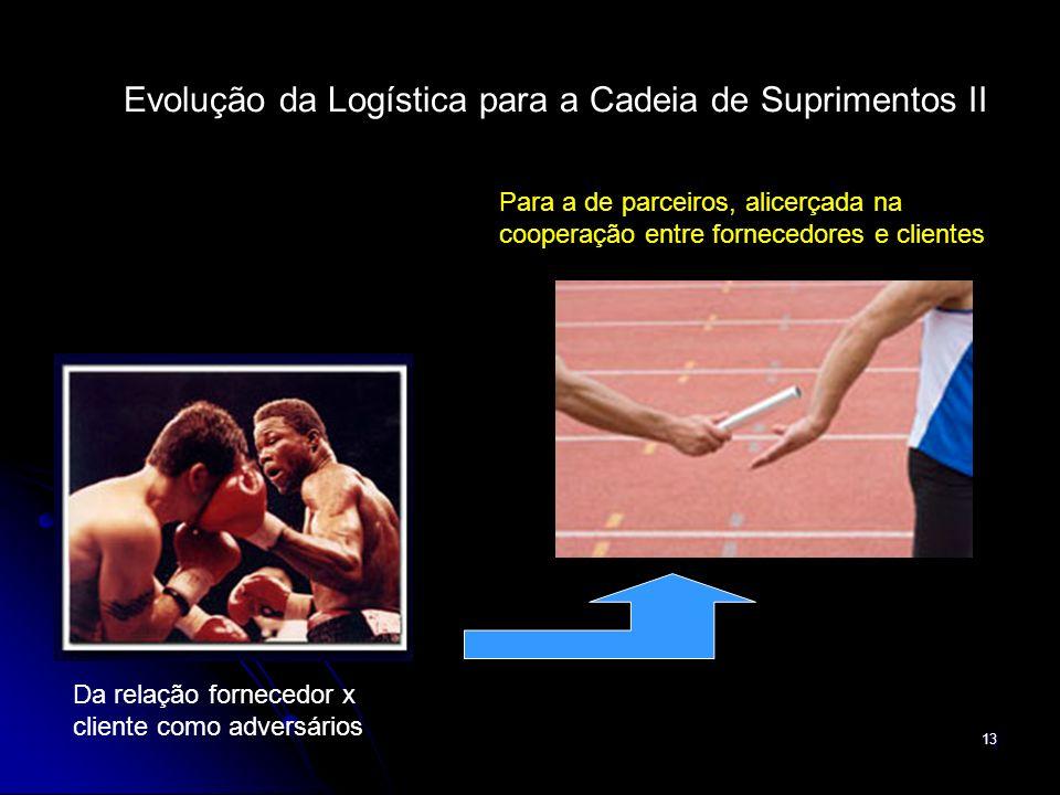 13 Evolução da Logística para a Cadeia de Suprimentos II Da relação fornecedor x cliente como adversários Para a de parceiros, alicerçada na cooperaçã