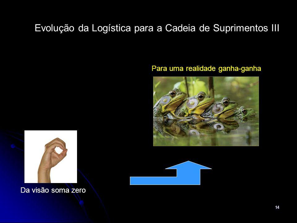 14 Evolução da Logística para a Cadeia de Suprimentos III Da visão soma zero Para uma realidade ganha-ganha
