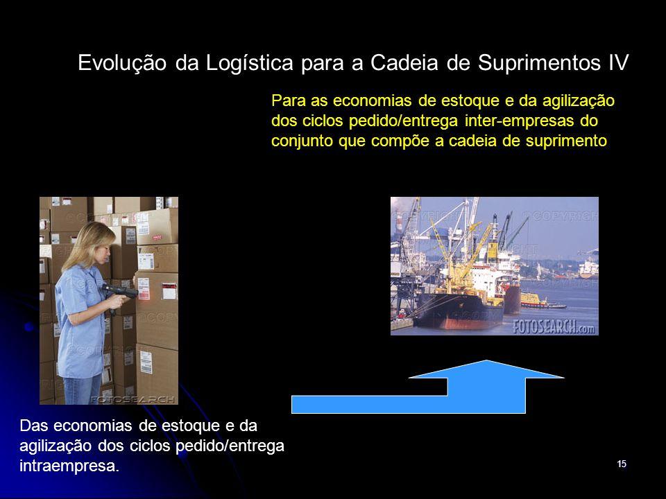 15 Evolução da Logística para a Cadeia de Suprimentos IV Das economias de estoque e da agilização dos ciclos pedido/entrega intraempresa. Para as econ