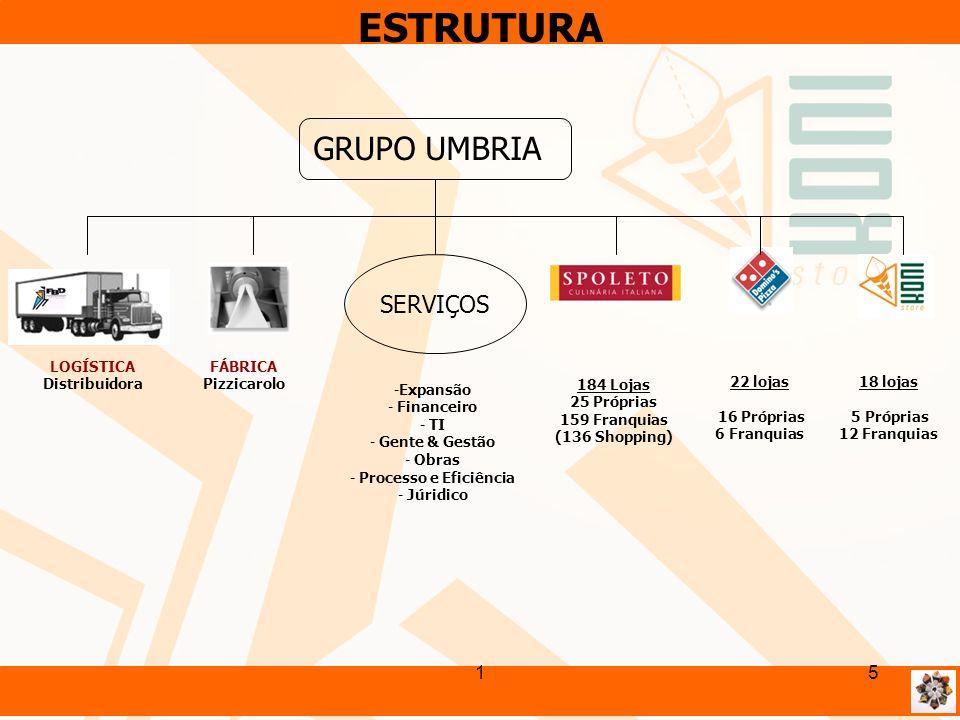 15 LOGÍSTICA Distribuidora GRUPO UMBRIA SERVIÇOS FÁBRICA Pizzicarolo -Expansão - Financeiro - TI - Gente & Gestão - Obras - Processo e Eficiência - Jú