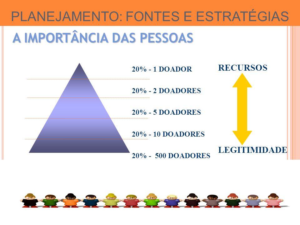 PLANEJAMENTO: FONTES E ESTRATÉGIAS 20% - 1 DOADOR 20% - 2 DOADORES 20% - 5 DOADORES 20% - 10 DOADORES 20% - 500 DOADORES RECURSOS LEGITIMIDADE A IMPORTÂNCIA DAS PESSOAS