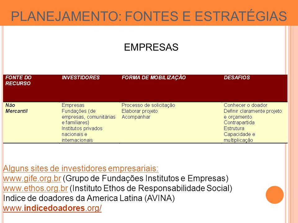 PLANEJAMENTO: FONTES E ESTRATÉGIAS EMPRESAS Alguns sites de investidores empresariais: www.gife.org.brwww.gife.org.br (Grupo de Fundações Institutos e Empresas) www.ethos.org.brwww.ethos.org.br (Instituto Ethos de Responsabilidade Social) Indice de doadores da America Latina (AVINA) www.indicedoadores.org/