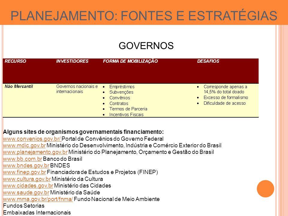 PLANEJAMENTO: FONTES E ESTRATÉGIAS GOVERNOS Alguns sites de organismos governamentais financiamento: www.convenios.gov.br/www.convenios.gov.br/ Portal de Convênios do Governo Federal www.mdic.gov.brwww.mdic.gov.br Ministério do Desenvolvimento, Indústria e Comércio Exterior do Brasil www.planejamento.gov.brwww.planejamento.gov.br Ministério do Planejamento, Orçamento e Gestão do Brasil www.bb.com.brwww.bb.com.br Banco do Brasil www.bndes.gov.brwww.bndes.gov.br BNDES www.finep.gov.brwww.finep.gov.br Financiadora de Estudos e Projetos (FINEP) www.cultura.gov.brwww.cultura.gov.br Ministério da Cultura www.cidades.gov.brwww.cidades.gov.br Ministério das Cidades www.saude.gov.brwww.saude.gov.br Ministério da Saúde www.mma.gov.br/port/fnma/www.mma.gov.br/port/fnma/ Fundo Nacional de Meio Ambiente Fundos Setorias Embaixadas Internacionais
