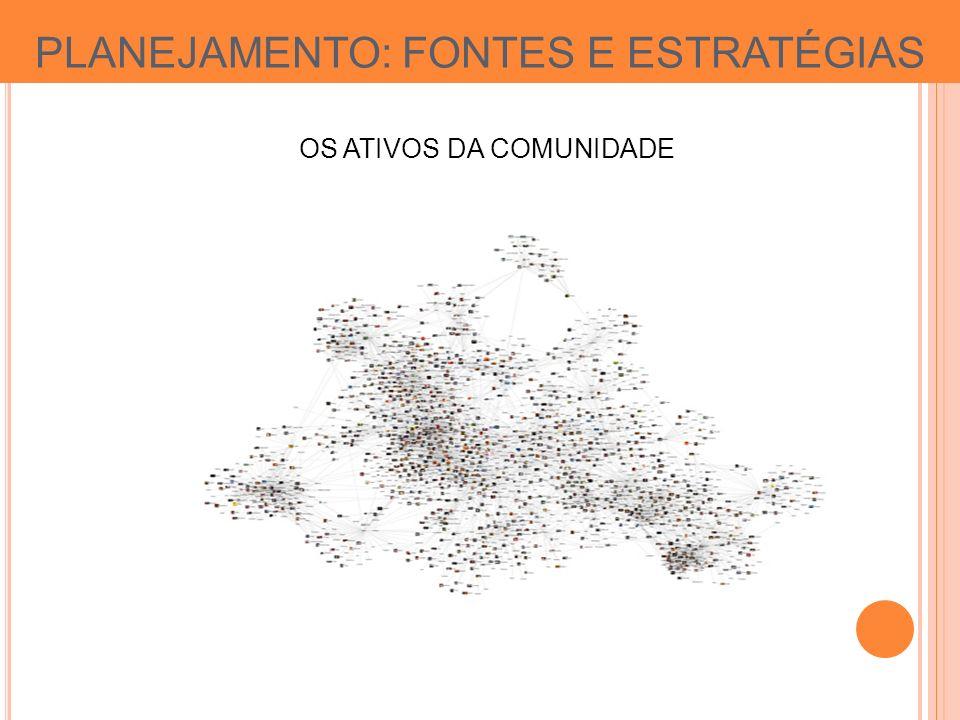 PLANEJAMENTO: FONTES E ESTRATÉGIAS OS ATIVOS DA COMUNIDADE