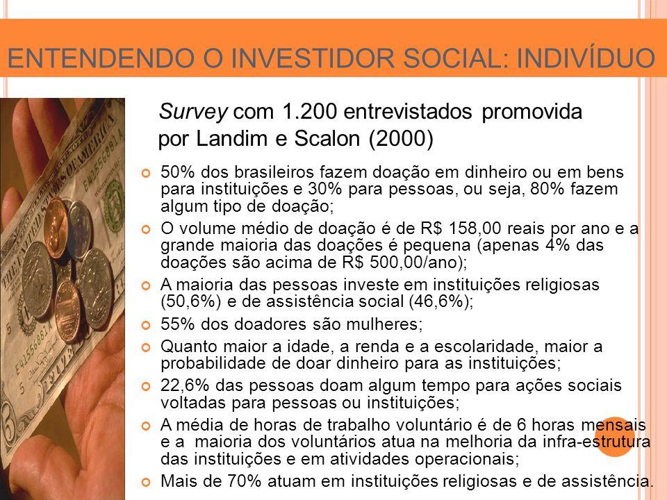 ENTENDENDO O INVESTIDOR SOCIAL: INDIVÍDUO 50% dos brasileiros fazem doação em dinheiro ou em bens para instituições e 30% para pessoas, ou seja, 80% fazem algum tipo de doação; O volume médio de doação é de R$ 158,00 reais por ano e a grande maioria das doações é pequena (apenas 4% das doações são acima de R$ 500,00/ano); A maioria das pessoas investe em instituições religiosas (50,6%) e de assistência social (46,6%); 55% dos doadores são mulheres; Quanto maior a idade, a renda e a escolaridade, maior a probabilidade de doar dinheiro para as instituições; 22,6% das pessoas doam algum tempo para ações sociais voltadas para pessoas ou instituições; A média de horas de trabalho voluntário é de 6 horas mensais e a maioria dos voluntários atua na melhoria da infra-estrutura das instituições e em atividades operacionais; Mais de 70% atuam em instituições religiosas e de assistência.