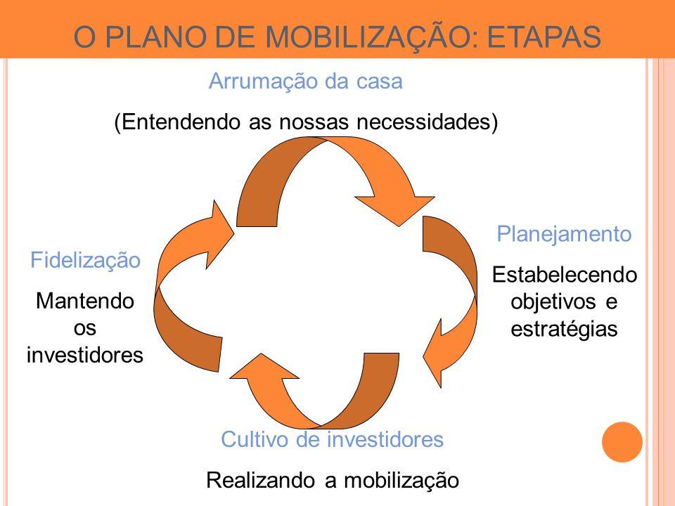 Arrumação da casa (Entendendo as nossas necessidades) Planejamento Estabelecendo objetivos e estratégias Cultivo de investidores Realizando a mobilização Fidelização Mantendo os investidores O PLANO DE MOBILIZAÇÃO: ETAPAS