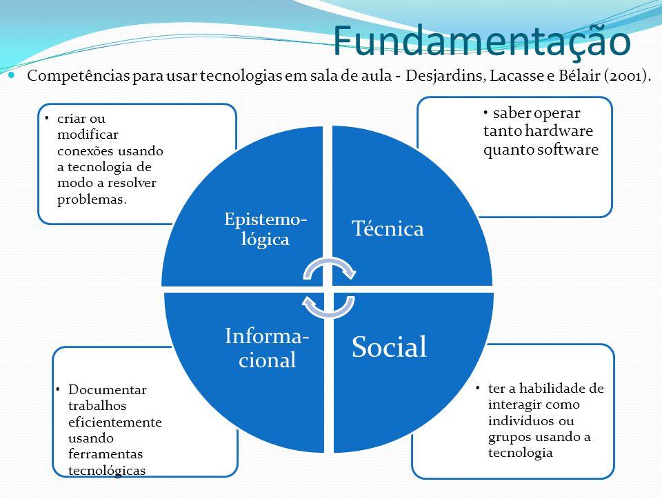 Fundamentação Competências para usar tecnologias em sala de aula - Desjardins, Lacasse e Bélair (2001). ter a habilidade de interagir como indivíduos