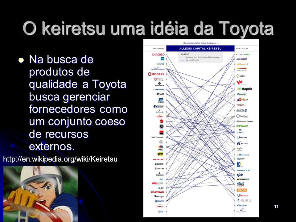 11 O keiretsu uma idéia da Toyota Na busca de produtos de qualidade a Toyota busca gerenciar fornecedores como um conjunto coeso de recursos externos.
