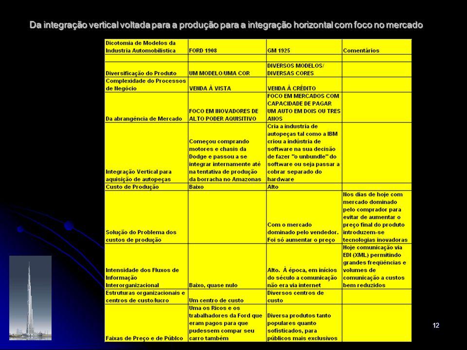 12 Da integração vertical voltada para a produção para a integração horizontal com foco no mercado