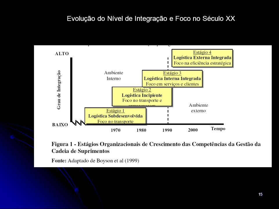 15 Evolução do Nível de Integração e Foco no Século XX