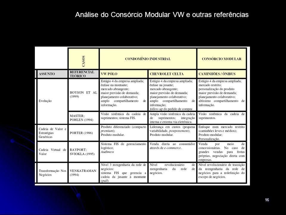 16 Análise do Consórcio Modular VW e outras referências