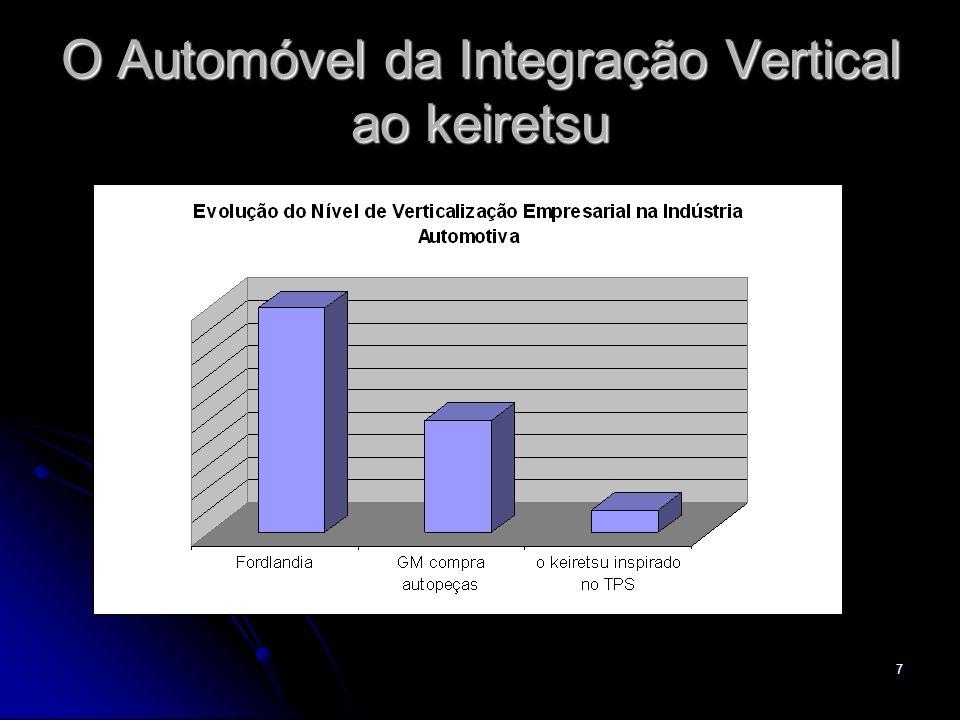 7 O Automóvel da Integração Vertical ao keiretsu