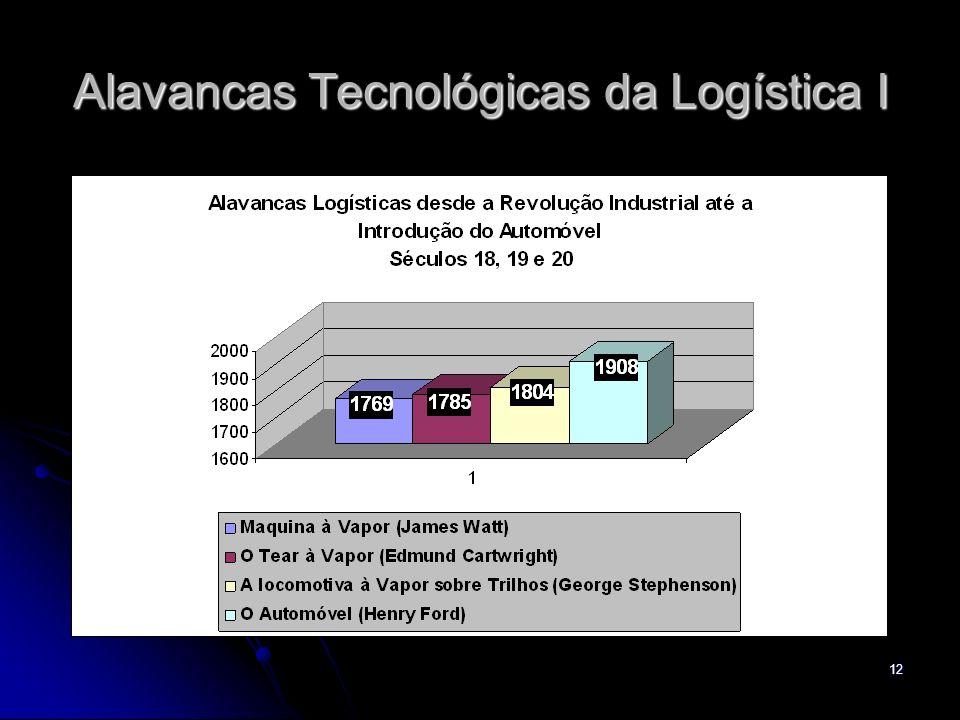 12 Alavancas Tecnológicas da Logística I