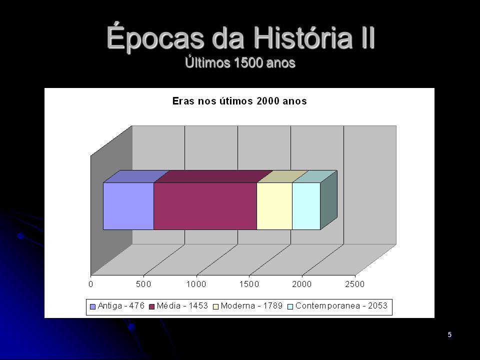 6 Épocas da História III Antiguidade: 1.500 a.C.a 476 d.C.