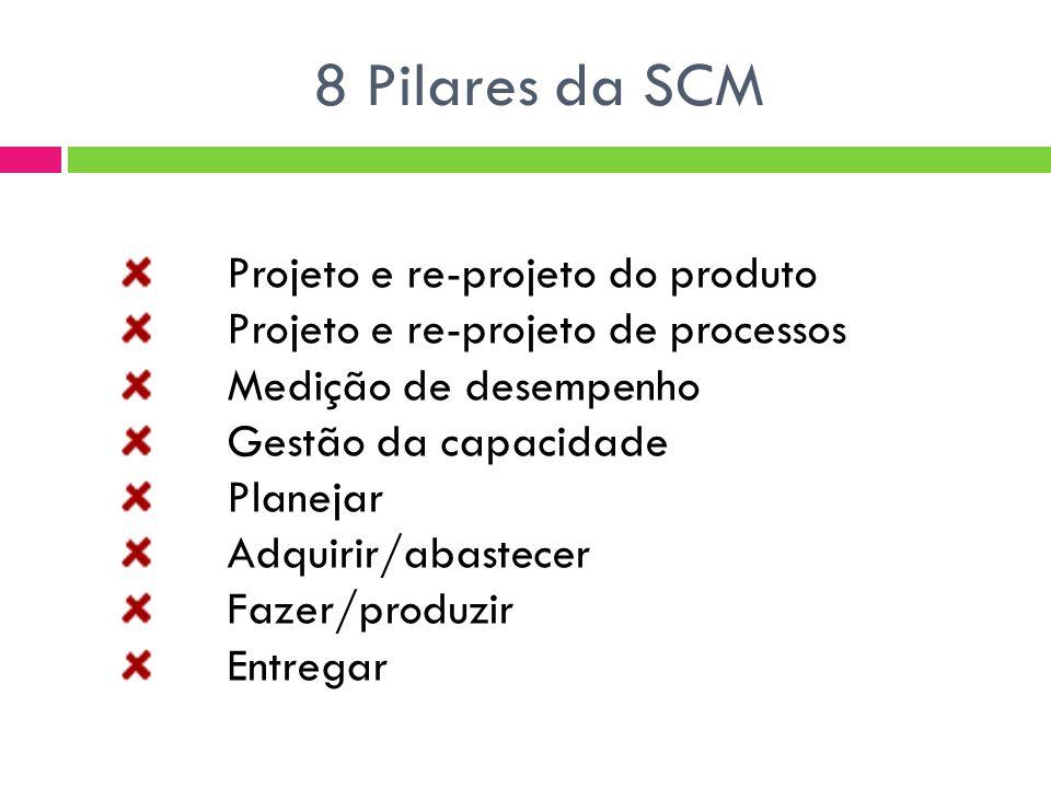 8 Pilares da SCM Projeto e re-projeto do produto Projeto e re-projeto de processos Medição de desempenho Gestão da capacidade Planejar Adquirir/abastecer Fazer/produzir Entregar
