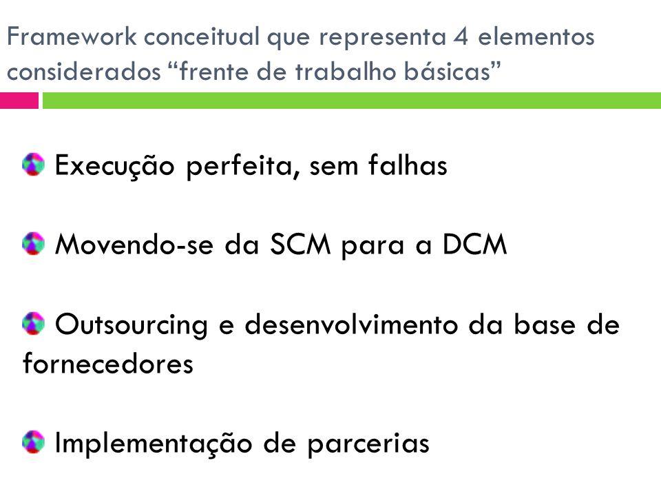 Framework conceitual que representa 4 elementos considerados frente de trabalho básicas Execução perfeita, sem falhas Movendo-se da SCM para a DCM Outsourcing e desenvolvimento da base de fornecedores Implementação de parcerias
