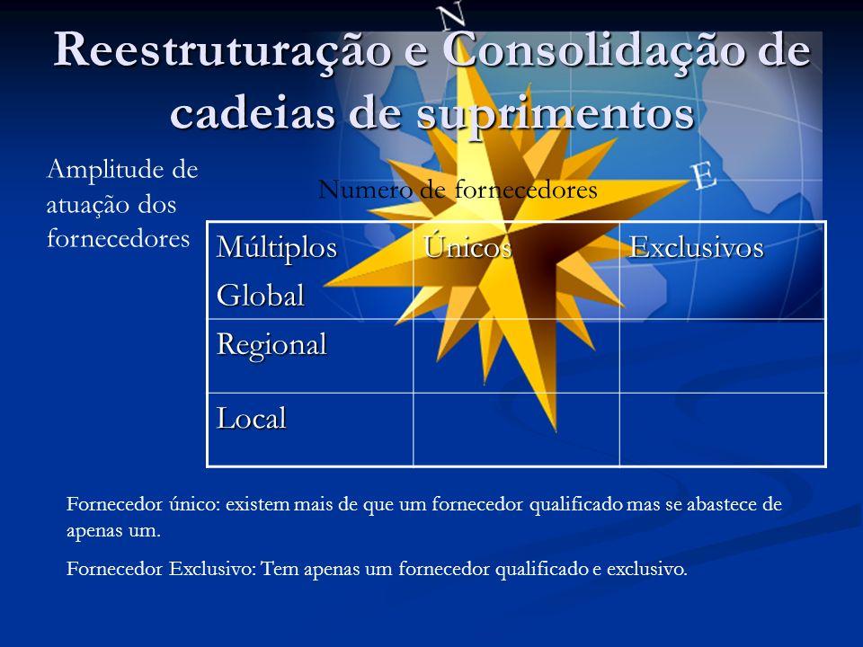 Reestruturação e Consolidação de cadeias de suprimentos MúltiplosGlobalÚnicosExclusivosRegional Local Numero de fornecedores Amplitude de atuação dos