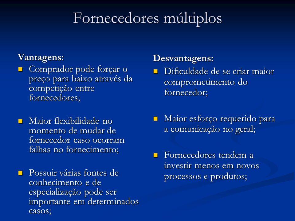 Fornecedores múltiplos Vantagens: Comprador pode forçar o preço para baixo através da competição entre fornecedores; Comprador pode forçar o preço par