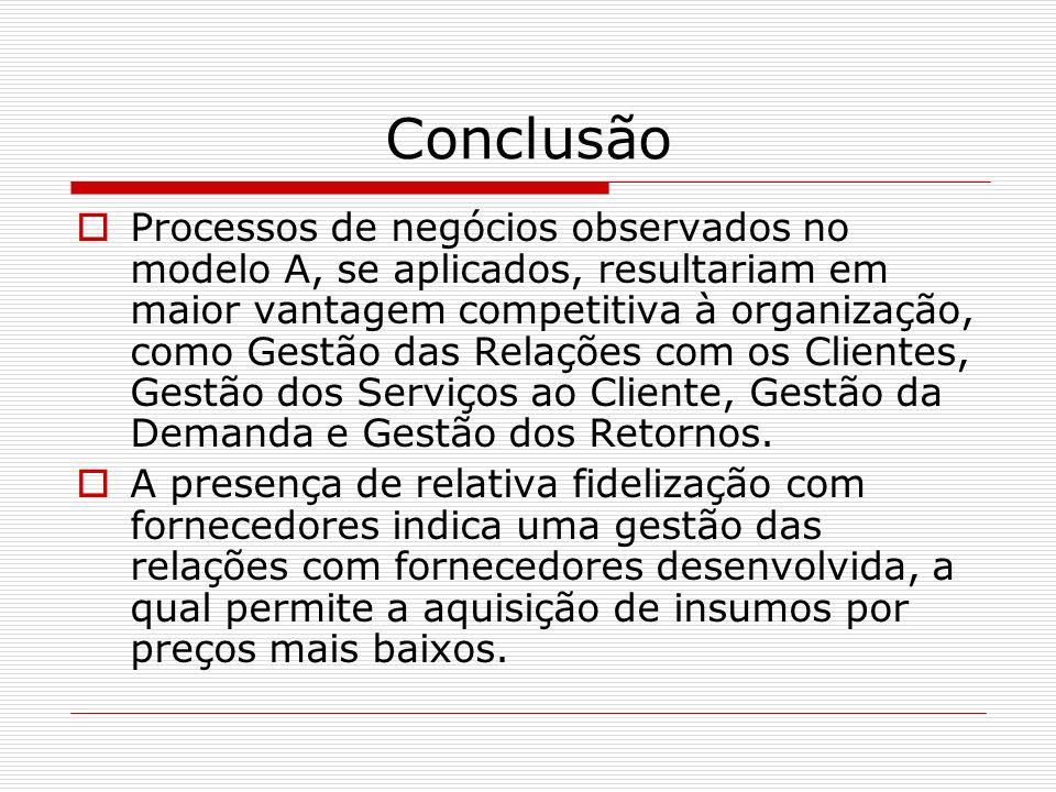 Conclusão Processos de negócios observados no modelo A, se aplicados, resultariam em maior vantagem competitiva à organização, como Gestão das Relaçõe