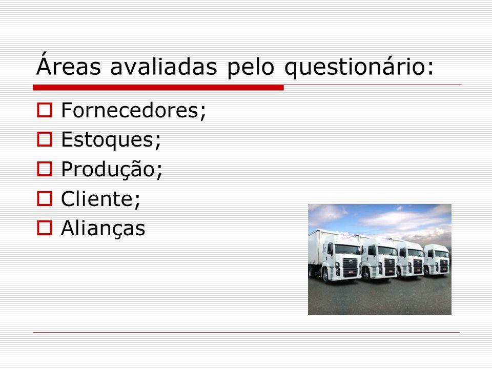 Áreas avaliadas pelo questionário: Fornecedores; Estoques; Produção; Cliente; Alianças
