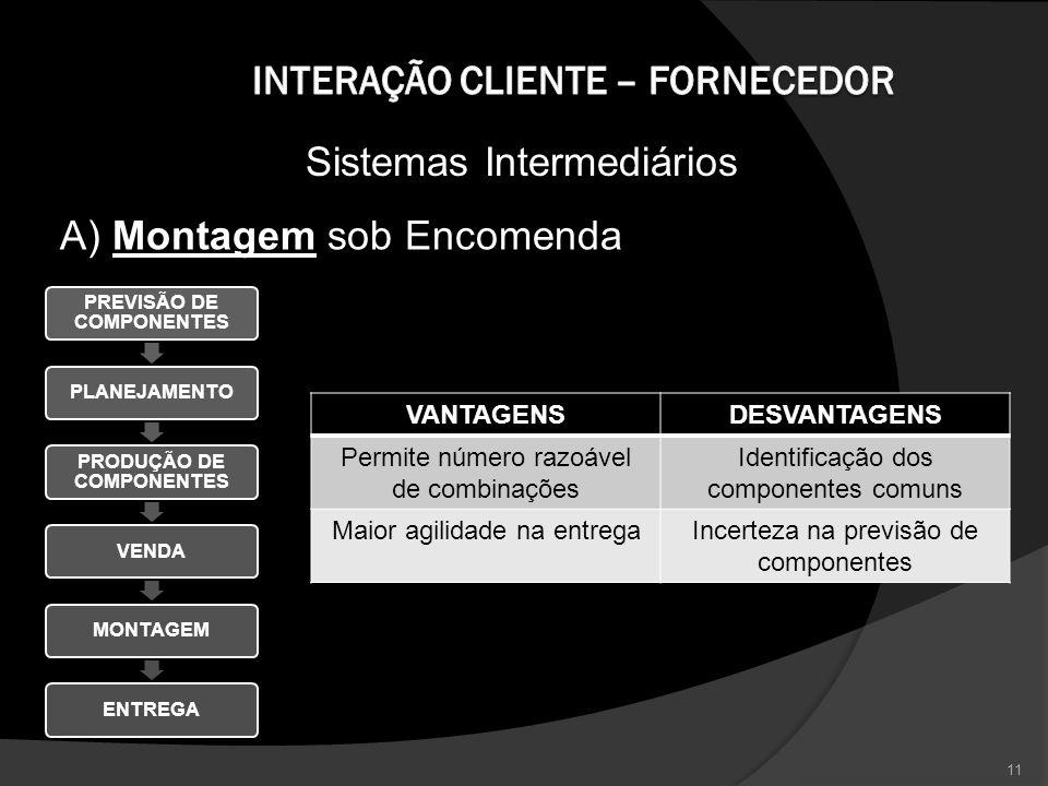 Sistemas Intermediários PREVISÃO DE COMPONENTES PLANEJAMENTO PRODUÇÃO DE COMPONENTES VENDAMONTAGEMENTREGA VANTAGENSDESVANTAGENS Permite número razoáve