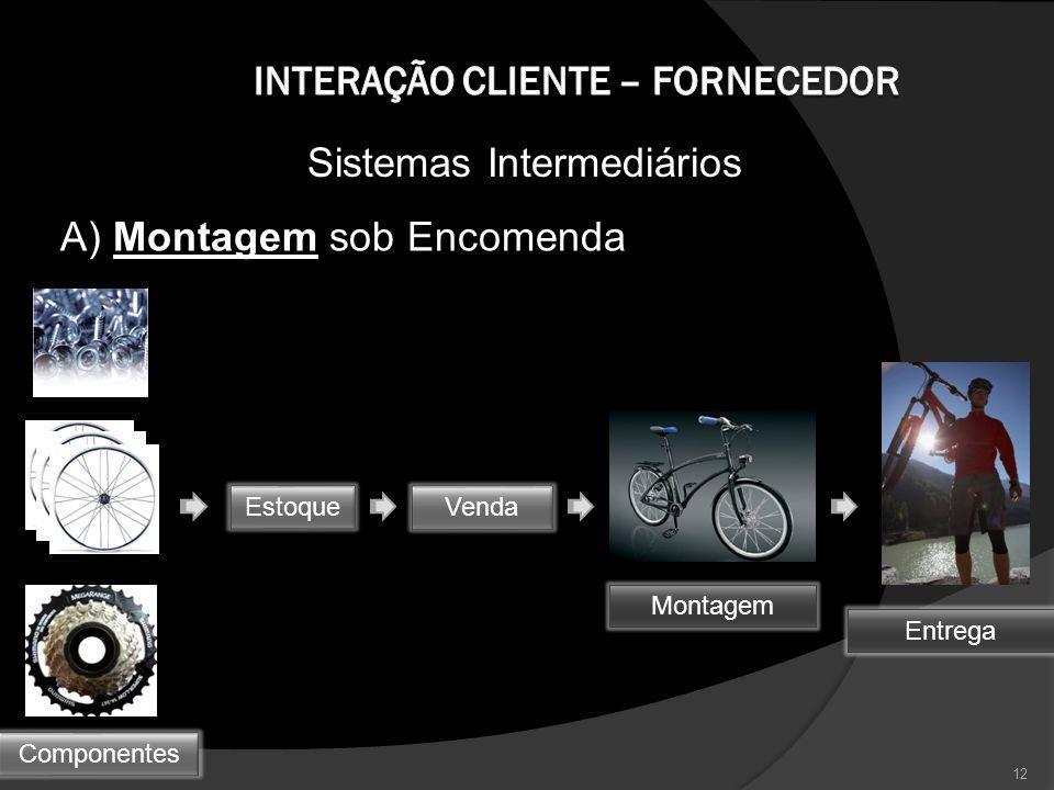 Sistemas Intermediários A) Montagem sob Encomenda 12 Estoque Componentes Venda Montagem Entrega