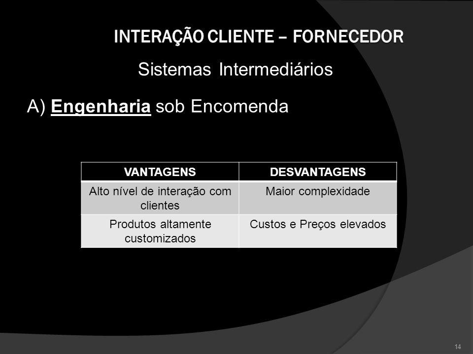 Sistemas Intermediários A) Engenharia sob Encomenda 14 VANTAGENSDESVANTAGENS Alto nível de interação com clientes Maior complexidade Produtos altament