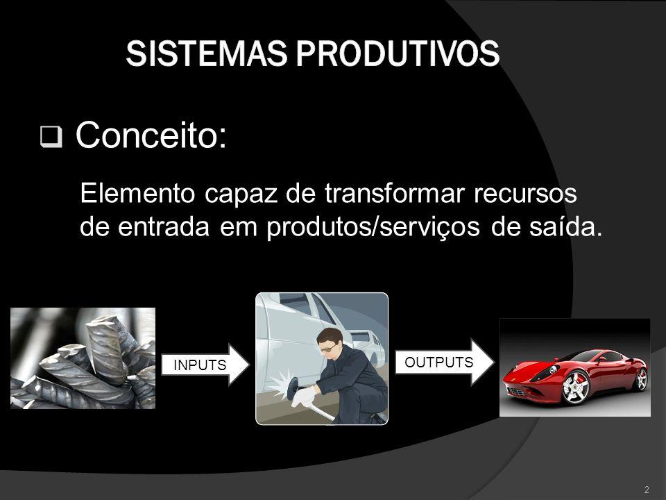 Conceito: Elemento capaz de transformar recursos de entrada em produtos/serviços de saída. INPUTS OUTPUTS 2