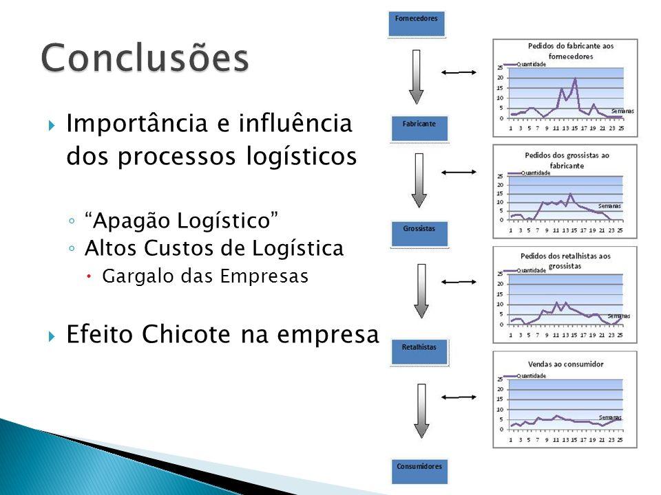 Importância e influência dos processos logísticos Apagão Logístico Altos Custos de Logística Gargalo das Empresas Efeito Chicote na empresa