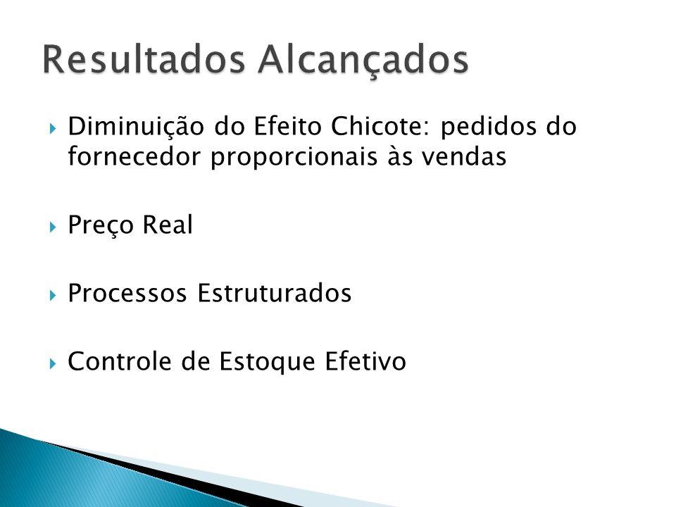 Diminuição do Efeito Chicote: pedidos do fornecedor proporcionais às vendas Preço Real Processos Estruturados Controle de Estoque Efetivo
