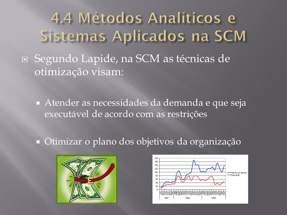 Segundo Lapide, na SCM as técnicas de otimização visam: Atender as necessidades da demanda e que seja executável de acordo com as restrições Otimizar