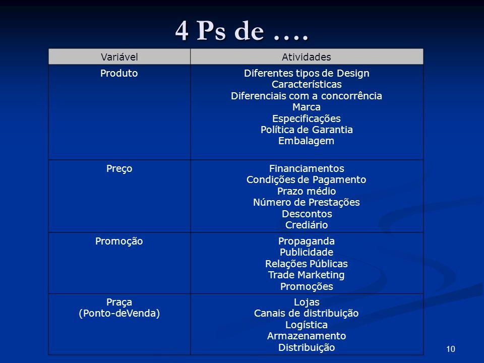 10 VariávelAtividades ProdutoDiferentes tipos de Design Características Diferenciais com a concorrência Marca Especificações Política de Garantia Emba