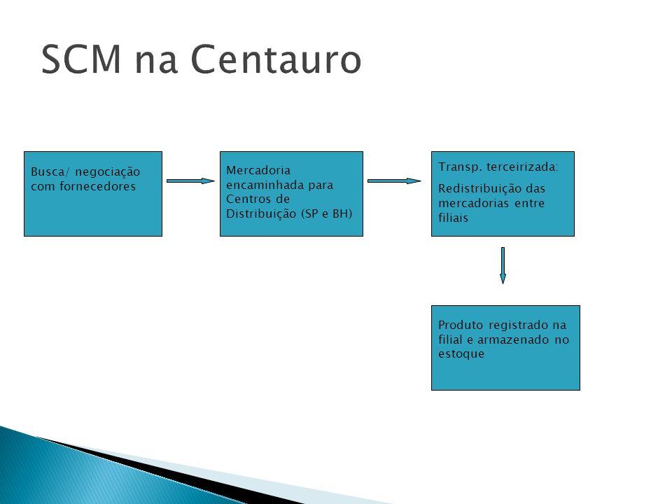 Busca/ negociação com fornecedores Mercadoria encaminhada para Centros de Distribuição (SP e BH) Transp. terceirizada: Redistribuição das mercadorias