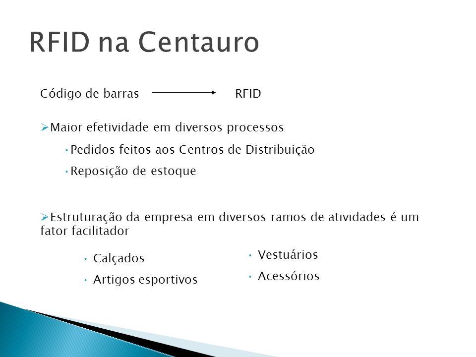 Código de barrasRFID Maior efetividade em diversos processos Pedidos feitos aos Centros de Distribuição Reposição de estoque Estruturação da empresa e
