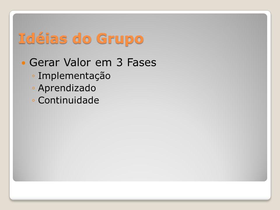 Idéias do Grupo Gerar Valor em 3 Fases Implementação Aprendizado Continuidade
