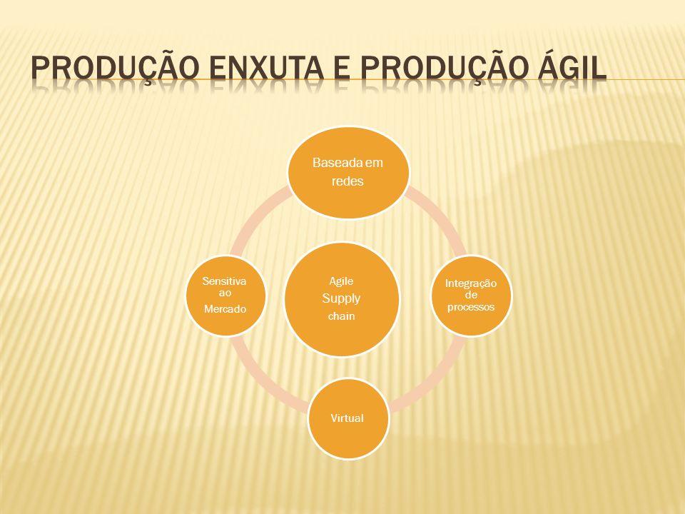 Agile Supply chain Baseada em redes Integração de processos Virtual Sensitiva ao Mercado