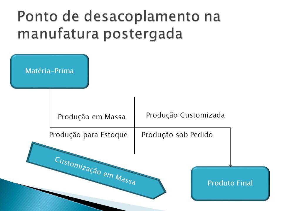 Matéria-Prima Produto Final Produção em Massa Produção para Estoque Produção Customizada Produção sob Pedido Customização em Massa