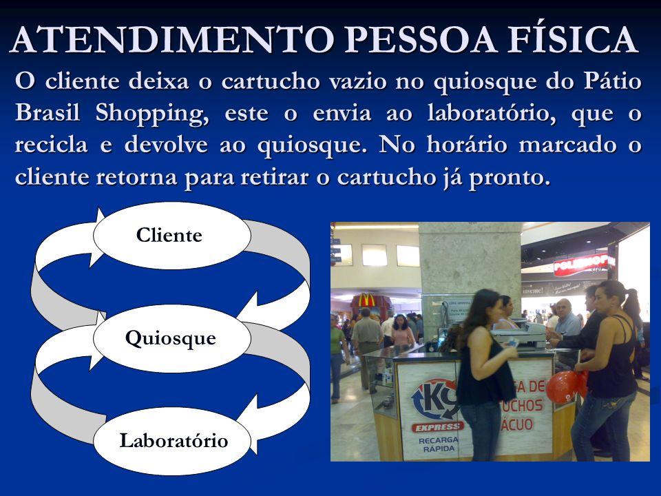ATENDIMENTO PESSOA FÍSICA Cliente Quiosque Laboratório O cliente deixa o cartucho vazio no quiosque do Pátio Brasil Shopping, este o envia ao laborató