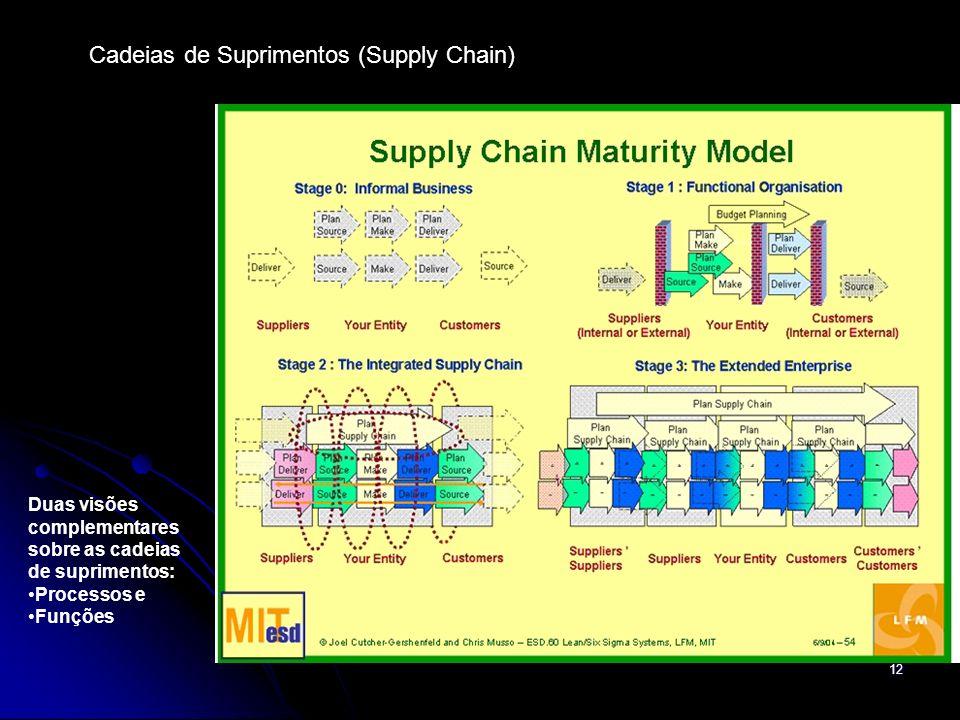 12 Cadeias de Suprimentos (Supply Chain) Duas visões complementares sobre as cadeias de suprimentos: Processos e Funções